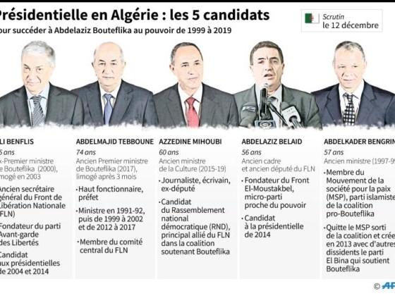 Qui sont les cinq candidats à la présidentielle en Algérie?