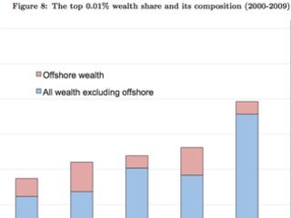 Les 0,01% Français les plus riches planquent 140 milliards d'euros dans des paradis fiscaux