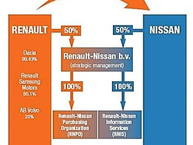 Embellie pour le tandem Renault Nissan durant 2011 : Les perspectives pour 2012 avec le Russe Avtovaz et le déploiement en Chine et Douai...