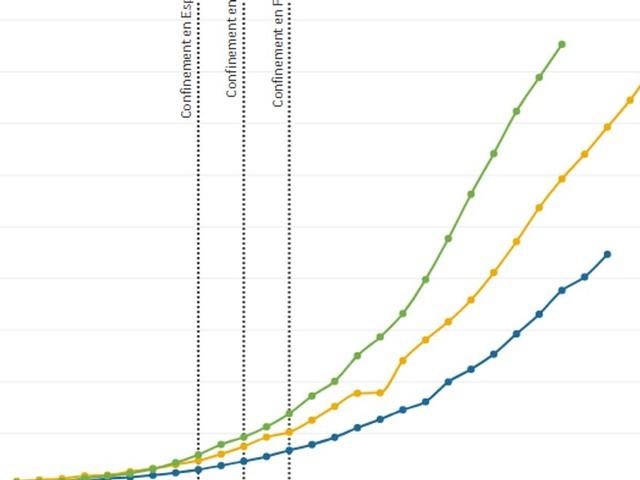 Coronavirus: ce que dit la courbe du nombre de cas en France, Italie et Espagne