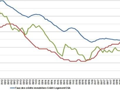 Prêt immobilier : les taux au plus bas historique en juin