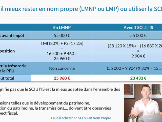 Faut-il investir en SCI ou en nom propre (LMNP/LMP) ?