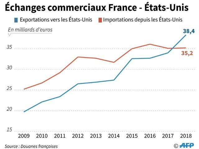 Taxe Gafa: Washington menace la France d'une riposte douanière, Paris se défend