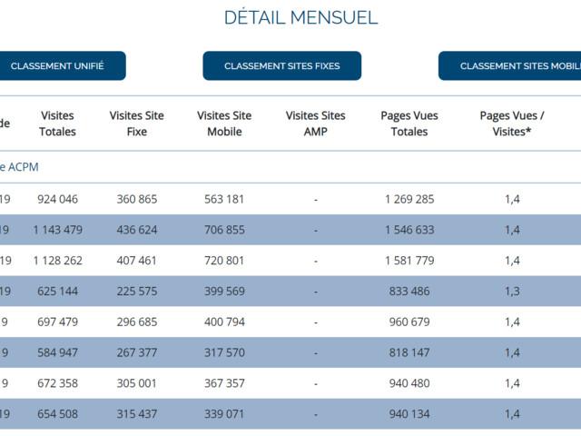 Audience : TourMaG.com a enregistré plus d'1 million de visites mois en moyenne au dernier trimestre !