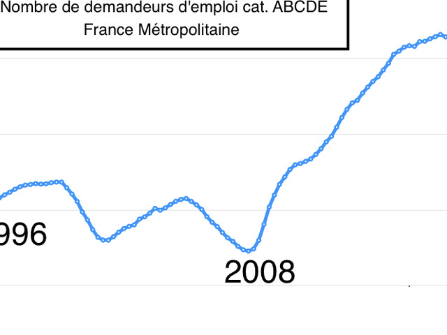 Le taux de chômage atteint son plus bas niveau depuis 2008...
