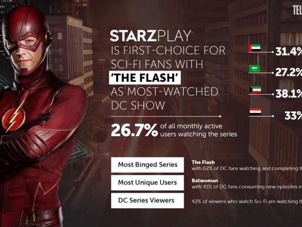 42 % des utilisateurs de StarzPlay accros aux DC