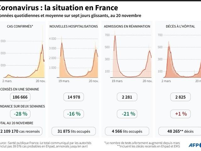 """Confinement: Macron dit vouloir mettre fin à """"l'incertitude"""""""