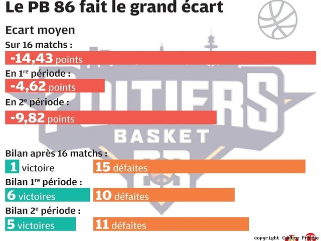Basket : le Poitiers Basket joue à mi-temps
