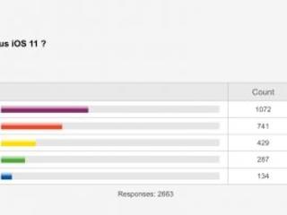 Résultat sondage : un avis sur iOS 11 très mitigé, bien en deça d'iOS 10, avec un trio de griefs