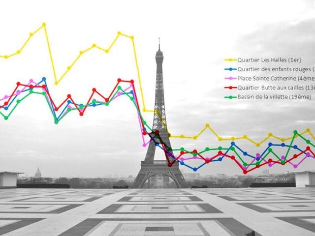 Avec le confinement, la réduction du bruit à Paris atteint les 90%