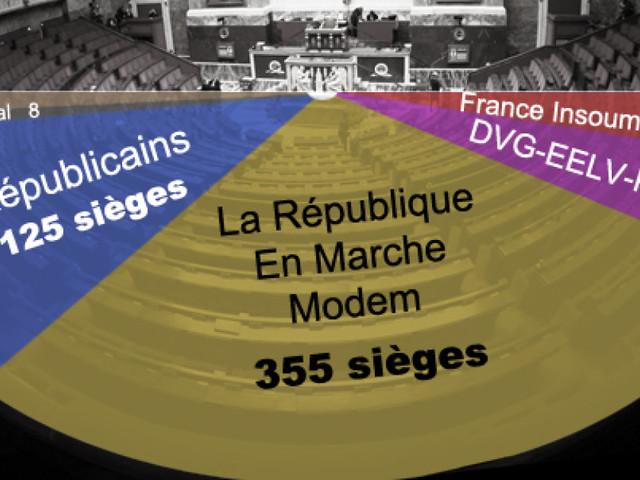 Résultats législatives 2017: au second tour, la vague Macron en reflux, la majorité absolue reste acquise
