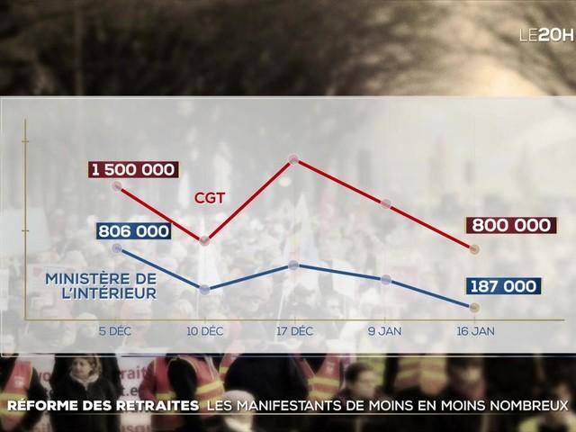 Grève contre la réforme des retraites : les manifestants de moins en moins nombreux