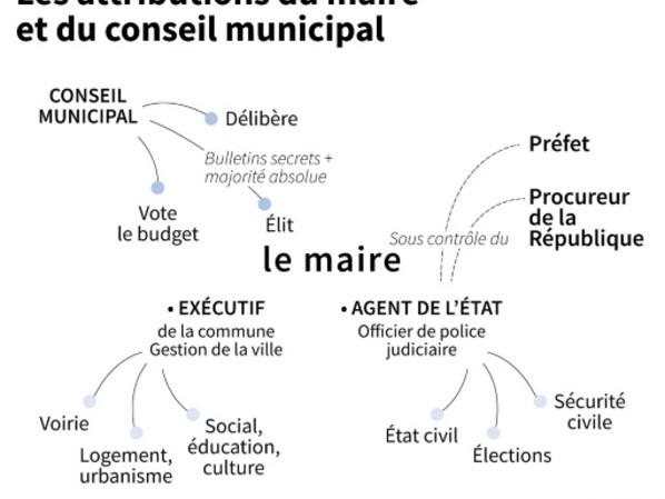 Municipales 2020: à quoi sert le maire ?