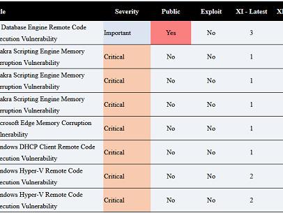 Microsoft prolonge de neuf mois le support technique pour Exchange Server 2010
