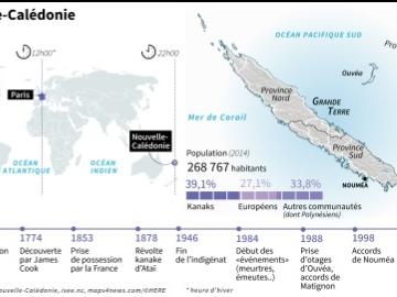 Nouvelle-Calédonie: le référendum en cinq questions