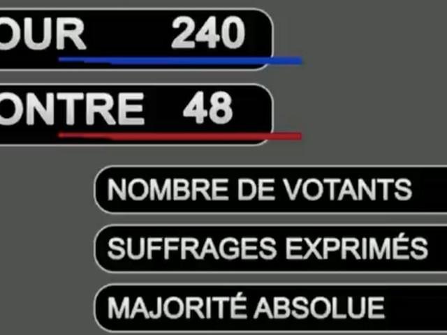 Ce vote laisse entendre que la loi sur l'euthanasie aurait pu être adoptée