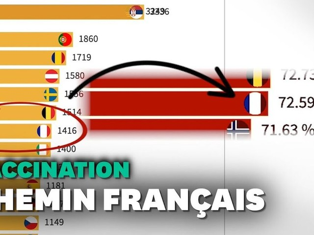 50 millions de vaccinés: la course de graphique qui montre la remontada française