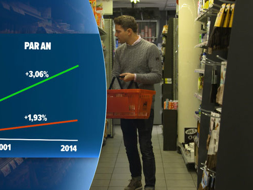 Le coût de la vie a-t-il vraiment augmenté depuis le passage à l'euro ?