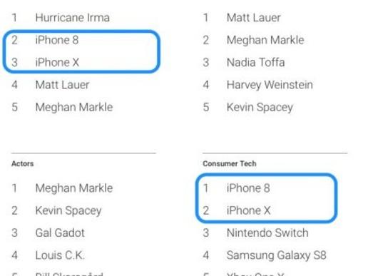 L'iPhone 8 et X au top des recherches Google en 2017