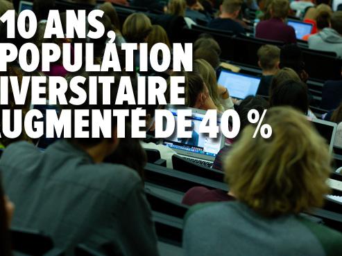 Les universités sous pression financière: la dotation moyenne par étudiant ne cesse de diminuer