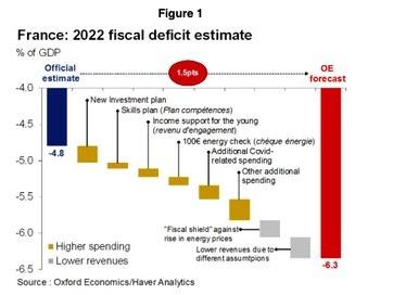 Budget 2022: un risque de dérapage du déficit de 40 milliards d'euros supplémentaires, selon une étude