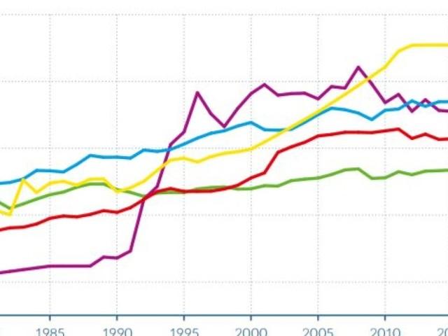 Ce graphique montre à quel point les inégalités ont augmenté partout dans le monde depuis 35 ans