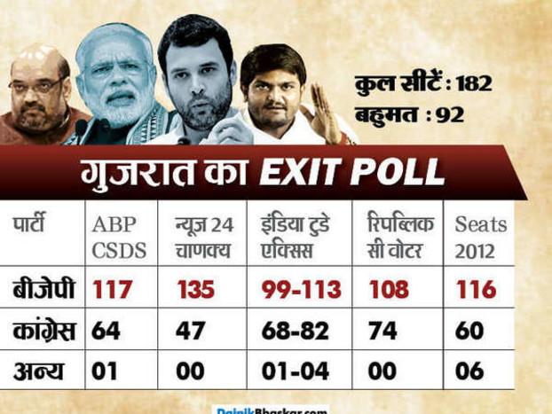 गुजरात-हिमाचल एग्जिट पोलः BJP को दोनों राज्यों में पूर्ण बहुमत का