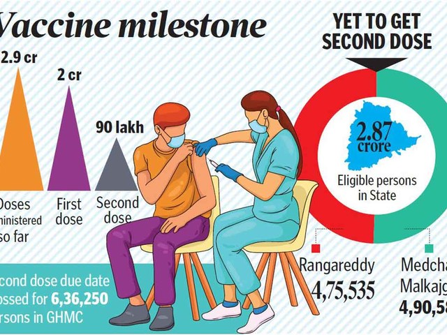 Telangana to touch 3 crore vaccination mark soon