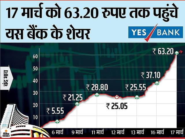 6 मार्च के बाद महज सात कारोबारी दिनों में यस बैंक के शेयरों में 1000% से ज्यादा का उछाल