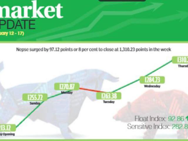 Secondary market enters 'markup phase'