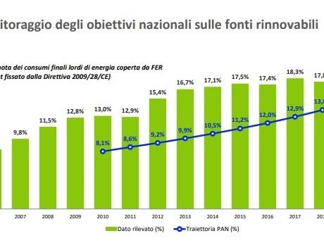 Nuovo record per le rinnovabili nel mondo, mentre in Italia progressi ancora troppo lenti