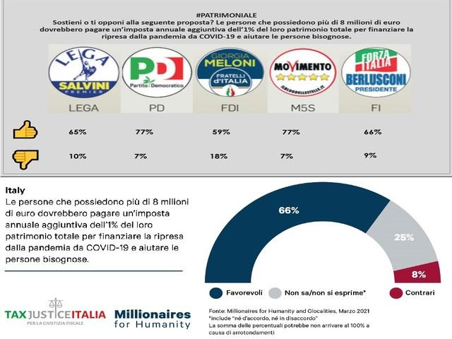 Patrimoniale sui multimilionari: favorevoli due italiani su tre