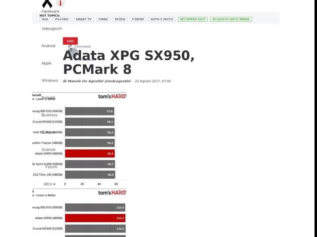 [GALLERIA] Adata XPG SX950, PCMark 8