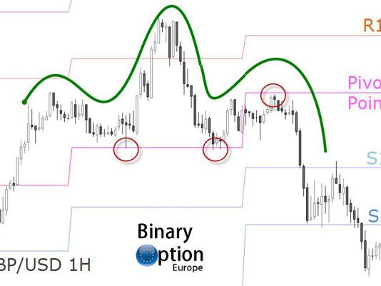 Pivot Points indicatori tecnici con Investous trading Metatrader [2020]