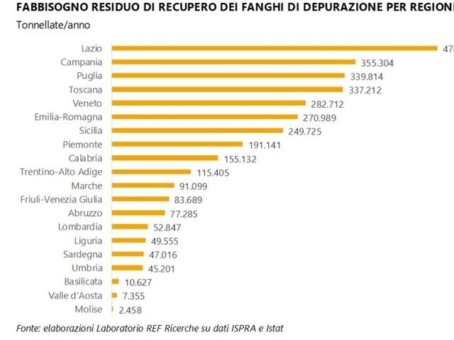 Fanghi di depurazione, la Toscana rischia un deficit di gestione da 337mila ton/anno