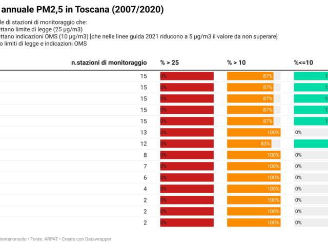 A che punto è la qualità dell'aria in Toscana