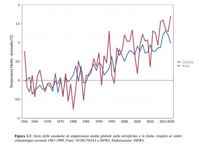 Clima, battiamoci per ridurre le emissioni di gas serra italiane almeno del 55% al 2030