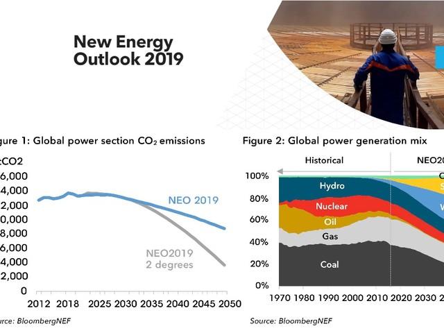 Energia elettrica nel 2050: niente petrolio, carbone al 12%, solare ed eolico al 48%. Nell'Ue il 92% da fonti rinnovabili