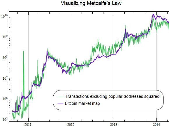Come sappiamo che Bitcoin non è in bolla
