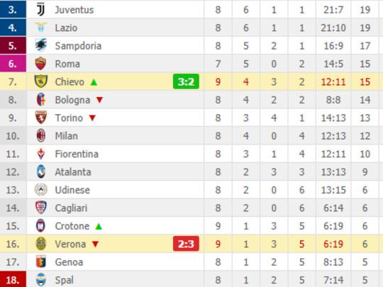 FOTO – Il Chievo vince il derby, ottima partita di Inglese che realizza una doppietta
