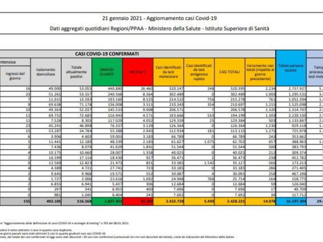 Coronavirus, in Italia 14.078 nuovi casi con 267.567 tamponi e521 morti