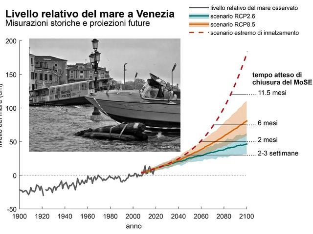 Il futuro dell'acqua alta a Venezia: Aumento del livello del mare tra 17 e 120 centimetri entro il 2100