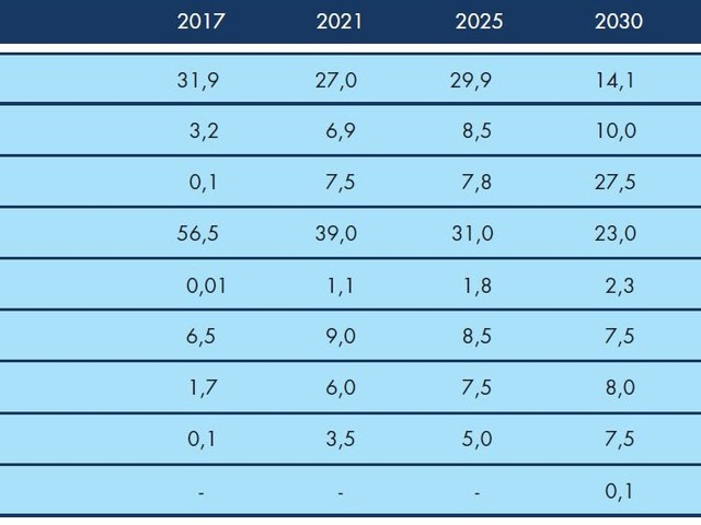 """Le """"Previsioni di domanda energetica e petrolifera italiana 2019-2040"""" secondo l'Unione Petrolifera"""