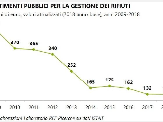 Fuga dall'economia circolare: in 10 anni -72% per gli investimenti pubblici in gestione rifiuti