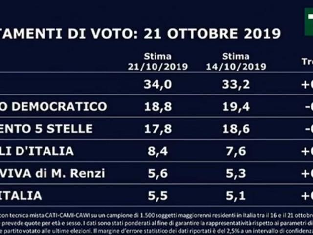 """Sondaggi, Swg: """"Il centrodestra cresce ancora dopo la manifestazione a Roma. Lega al 34 e record Fdi all'8,4%. In calo Pd e M5s"""""""