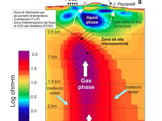 Dal sottosuolo dei Campi flegrei fuoriescono 3.500 tonnellate al giorno di CO2