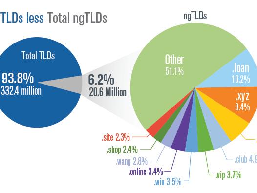Mercato dei domini: il quarto trimestre 2017