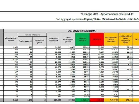 Coronavirus in Italia, il bollettino di oggi 26 maggio: 3.937 nuovi casi e 121 morti