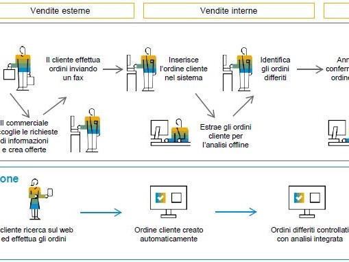 White Paper – Produzione di componenti intelligente attraverso il Cloud