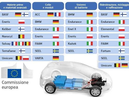 Batterie per veicoli elettrici, l'Ue approva un sostegno pubblico di 3,2 miliardi di 7 Stati membri e c'è anche l'Italia